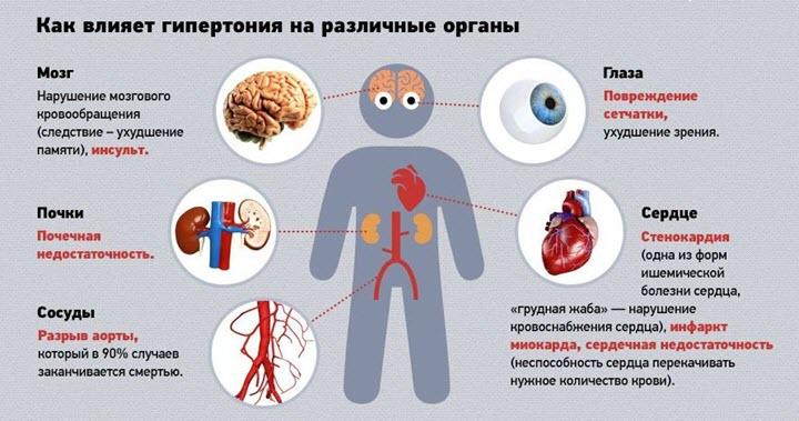 Влияние гипертонии на организм