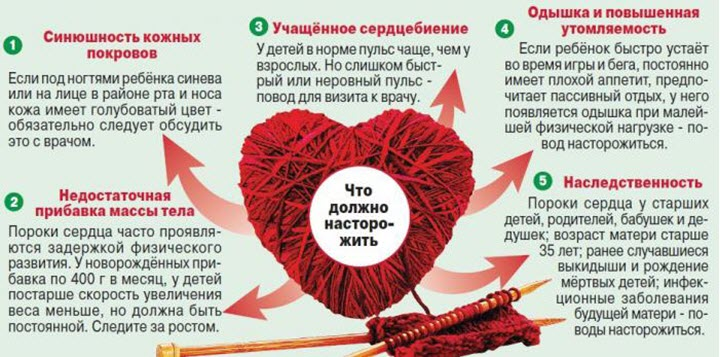 Признаки сердечных болезней