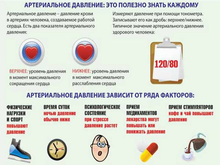 Что нужно знать о гипертонии
