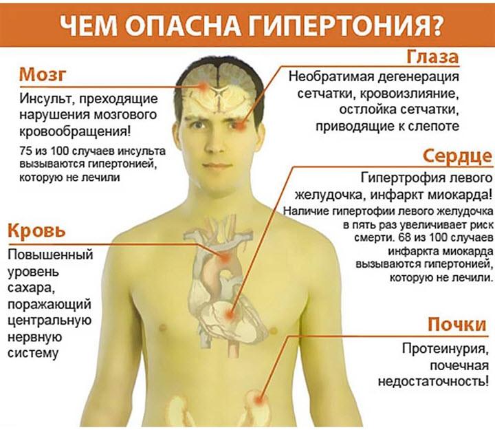 Опасности гипертонии