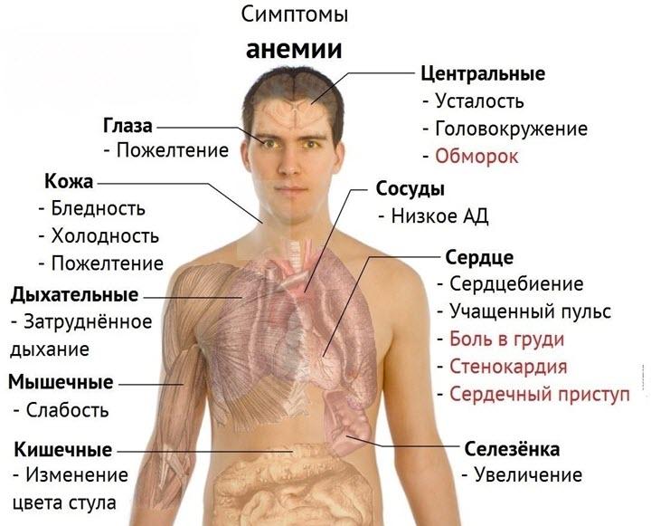Осторожность при анемии
