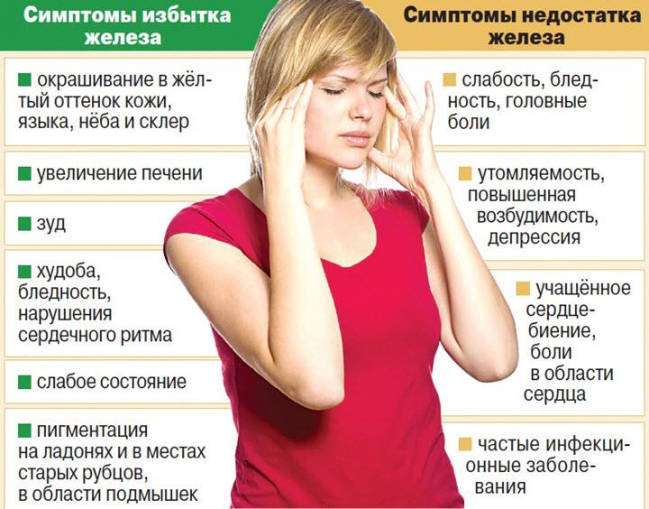 Симптомы недостатка и переизбытка железа