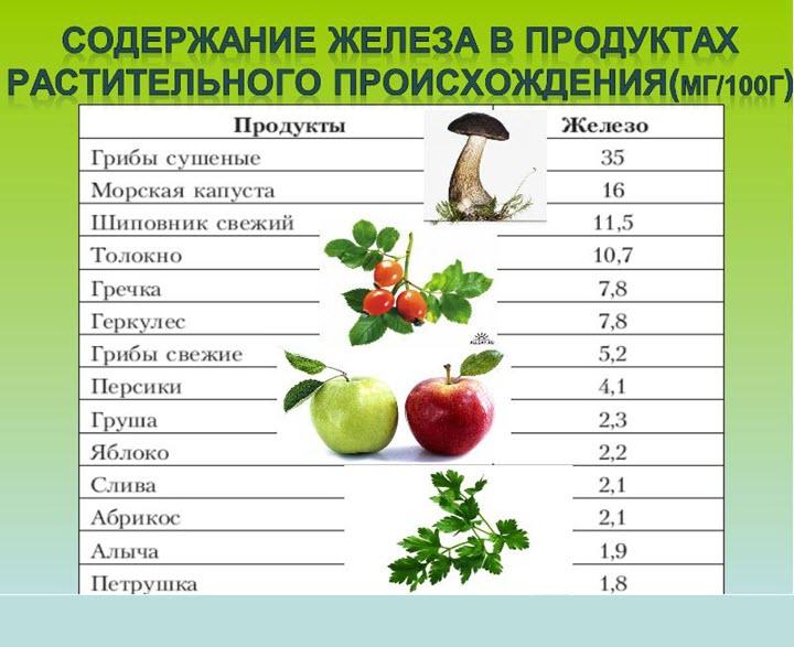 Содержание железа в растениях