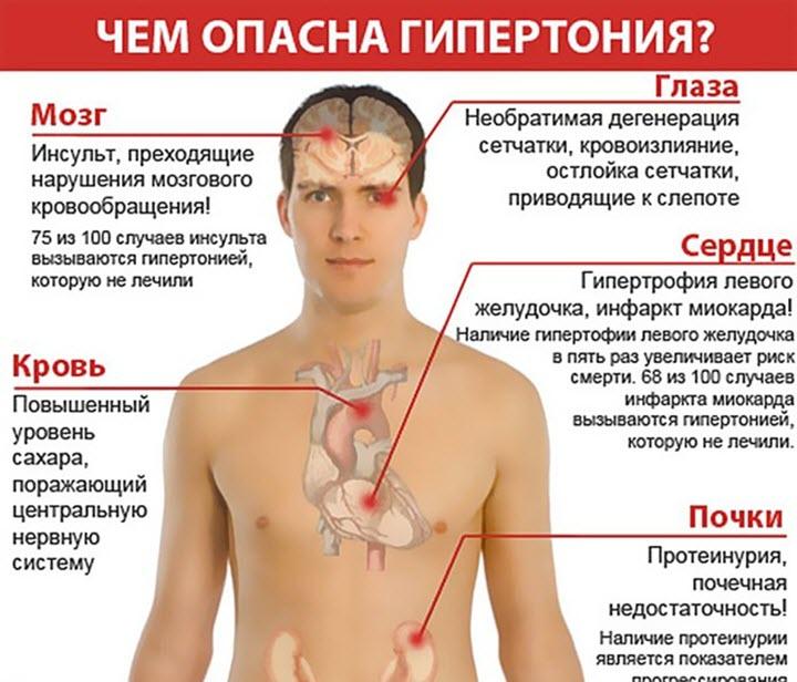Опасности гипертензии
